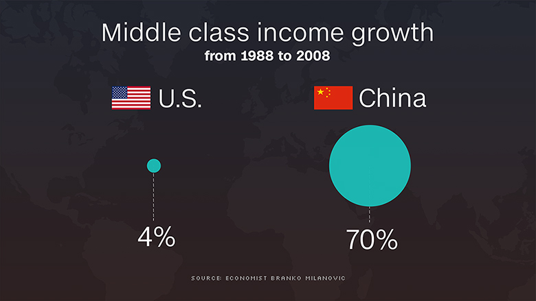 160422111104-us-china-middle-class-income-growth-780x439