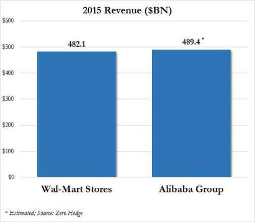 Alibaba WMT_0