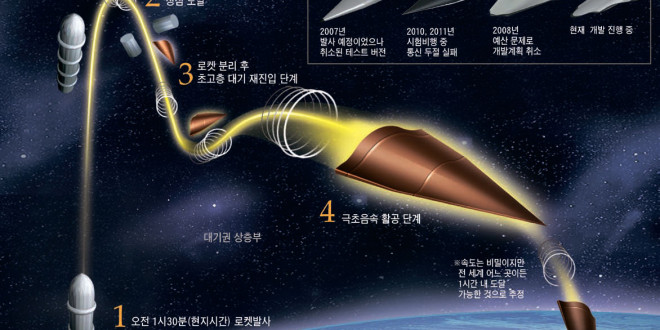 Chinese_Hypersonic_Missile_Technology_Graphic_1-660x330
