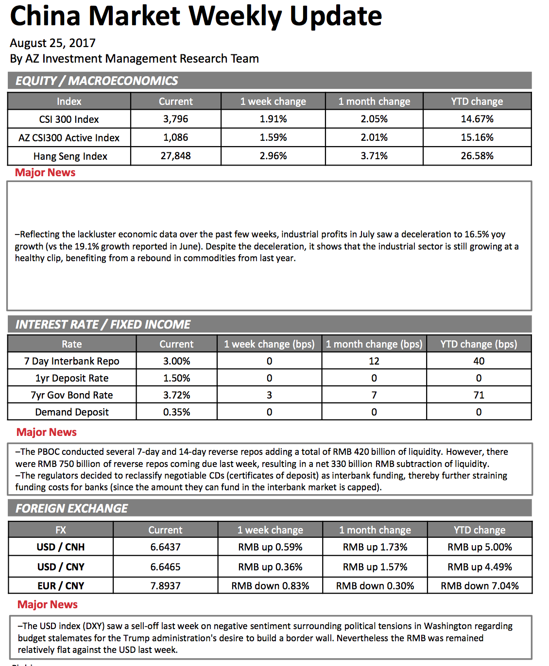 Uncategorized page 3 china market update 28aug2017 xflitez Gallery